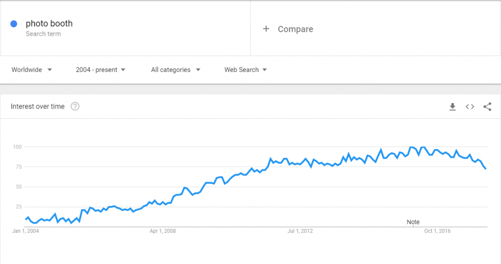 google trend for photo booth